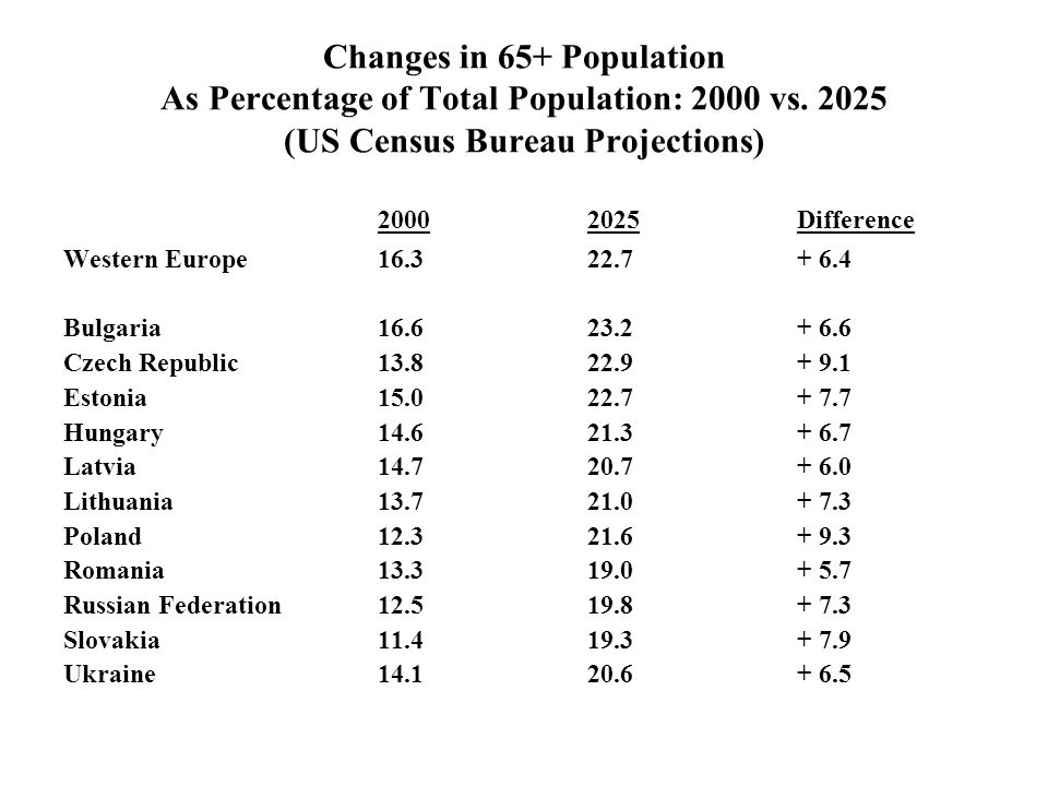 Changes in 65+ Population As Percentage of Total Population: 2000 vs. 2025 (US Census Bureau Projections) 20002025Difference Western Europe16.322.7+ 6