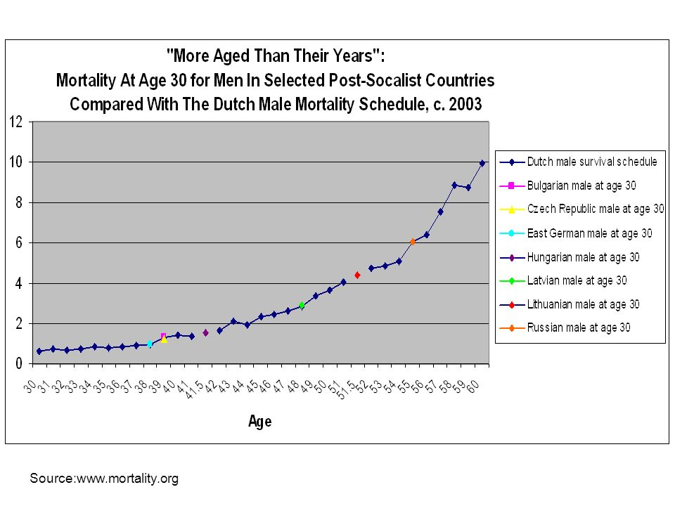 Source:www.mortality.org