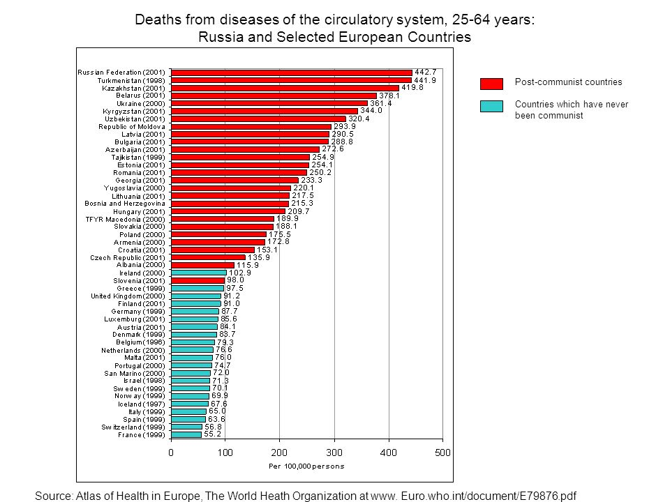 Deaths from diseases of the circulatory system, 25-64 years: Russia and Selected European Countries Source: Atlas of Health in Europe, The World Heath
