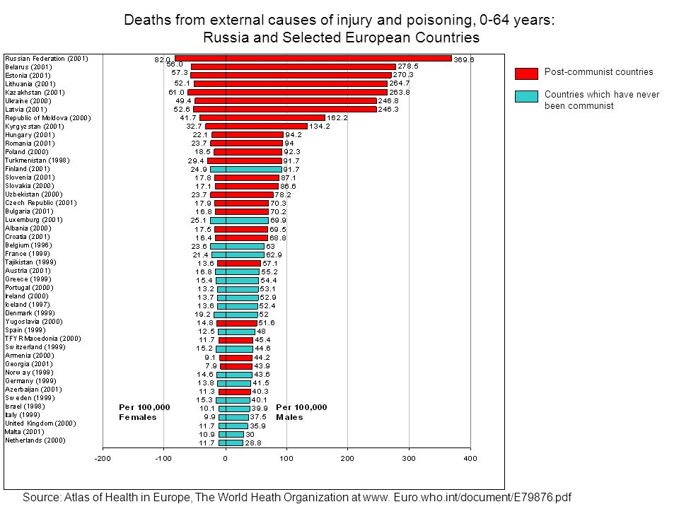 Deaths from external causes of injury and poisoning, 0-64 years: Russia and Selected European Countries Source: Atlas of Health in Europe, The World H