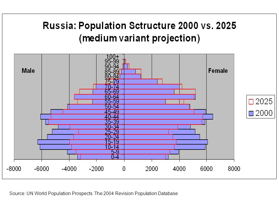 Source: UN World Population Prospects: The 2004 Revision Population Database Female