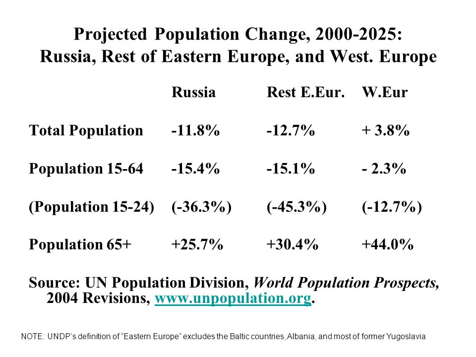 Projected Population Change, 2000-2025: Russia, Rest of Eastern Europe, and West. Europe RussiaRest E.Eur. W.Eur Total Population-11.8%-12.7%+ 3.8% Po
