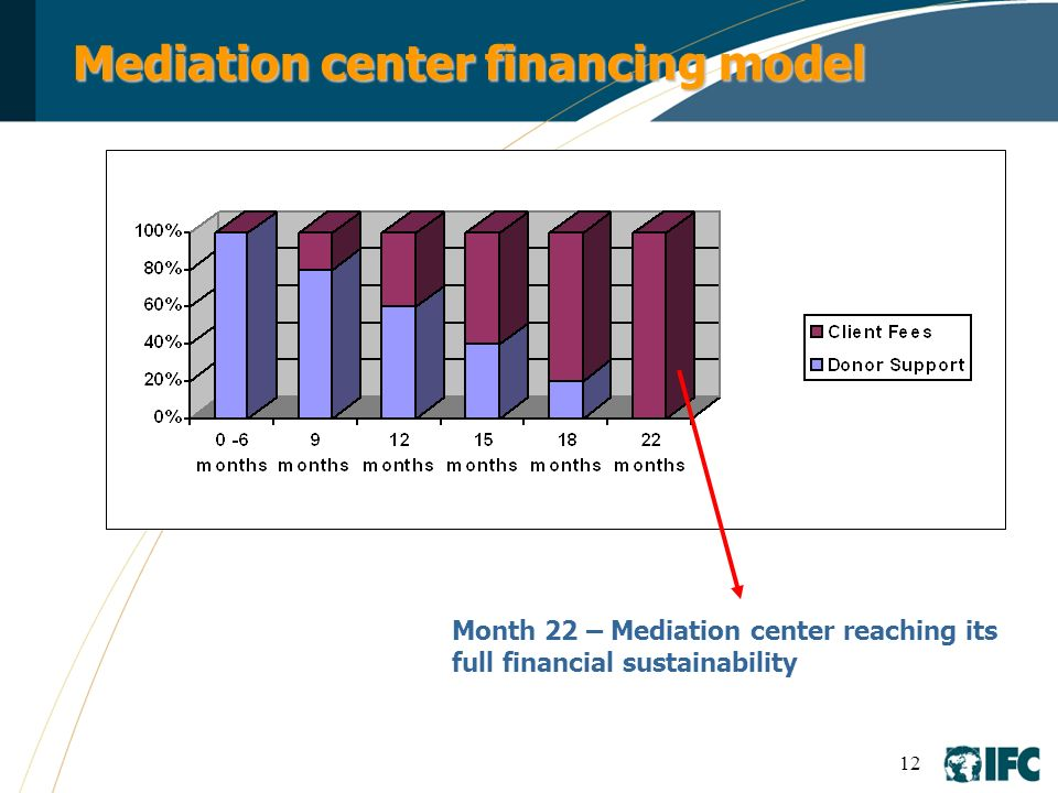 12 Mediation center financing model Month 22 – Mediation center reaching its full financial sustainability