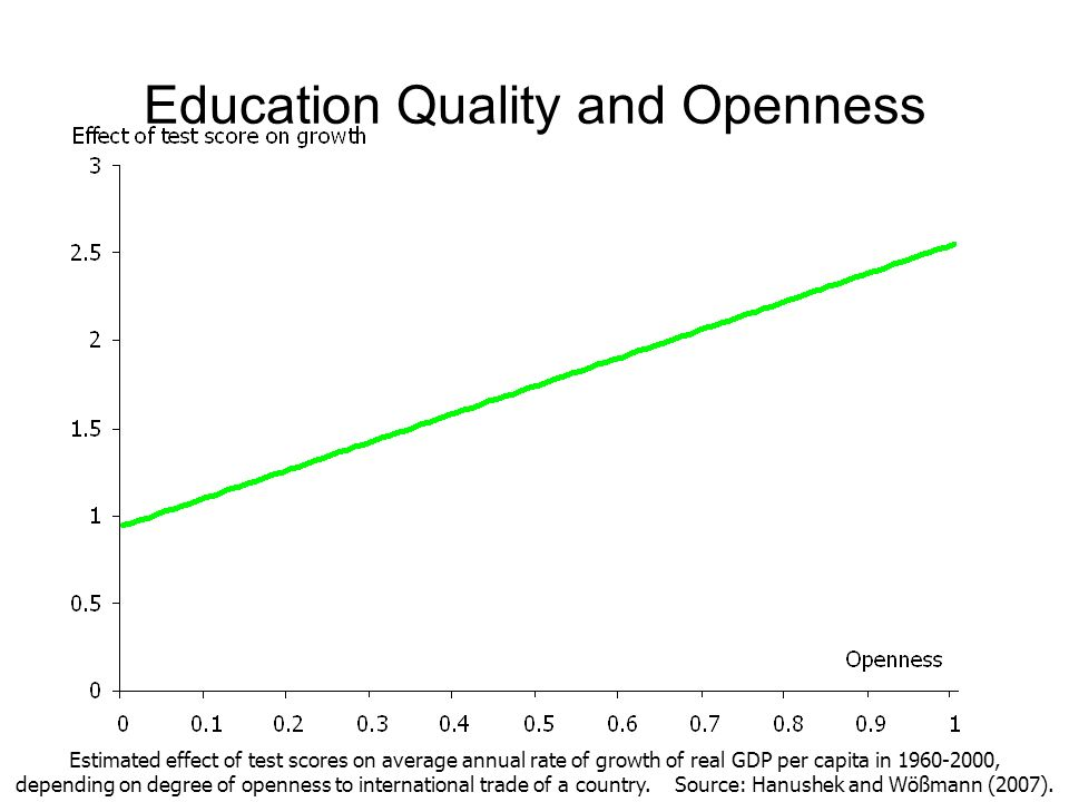 Education Quality and Openness Estimated effect of test scores on average annual rate of growth of real GDP per capita in 1960-2000, depending on degr