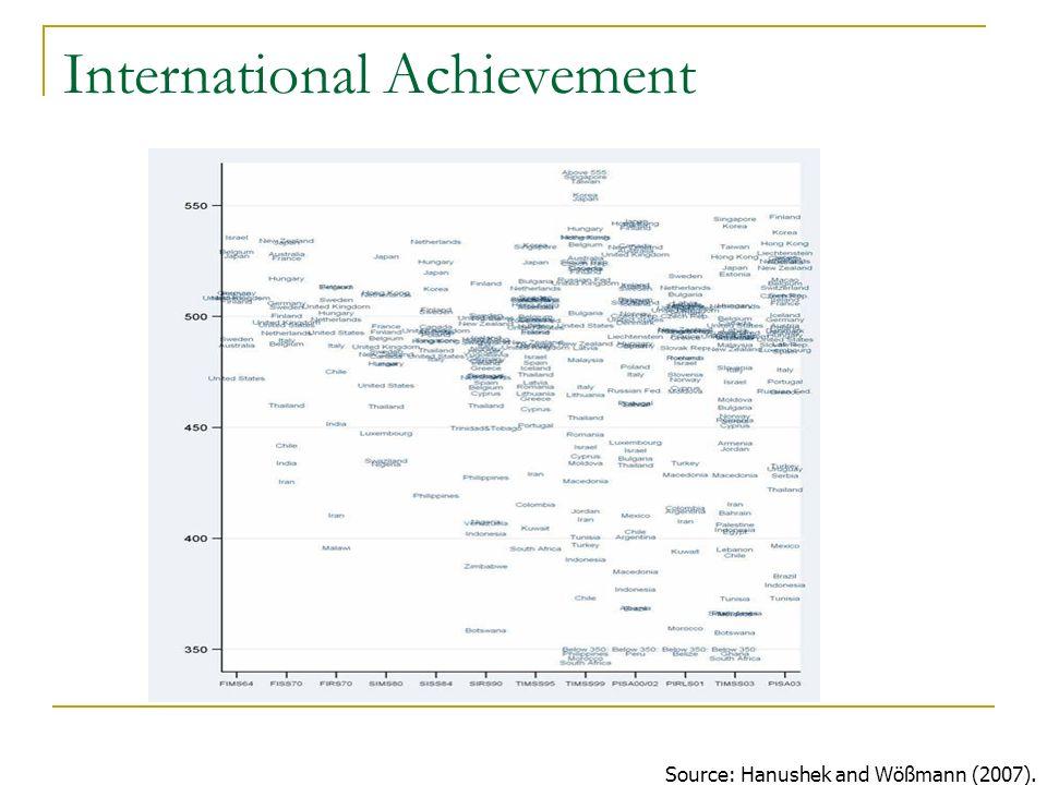 International Achievement Source: Hanushek and Wößmann (2007).