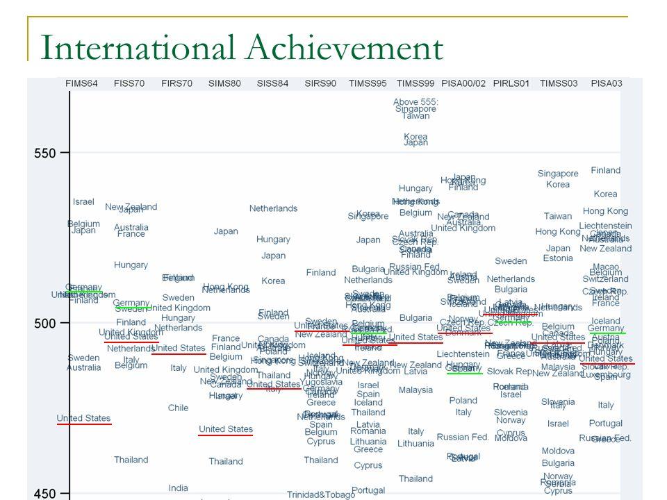 International Achievement
