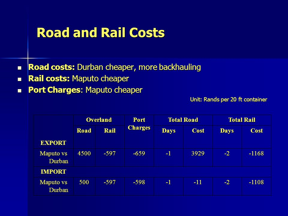 Road and Rail Costs Road costs: Durban cheaper, more backhauling Road costs: Durban cheaper, more backhauling Rail costs: Maputo cheaper Rail costs: Maputo cheaper Port Charges: Maputo cheaper Port Charges: Maputo cheaper Unit: Rands per 20 ft container EXPORTOverlandPortCharges Total Road Total Rail RoadRailDaysCostDaysCost Maputo vs Durban IMPORT