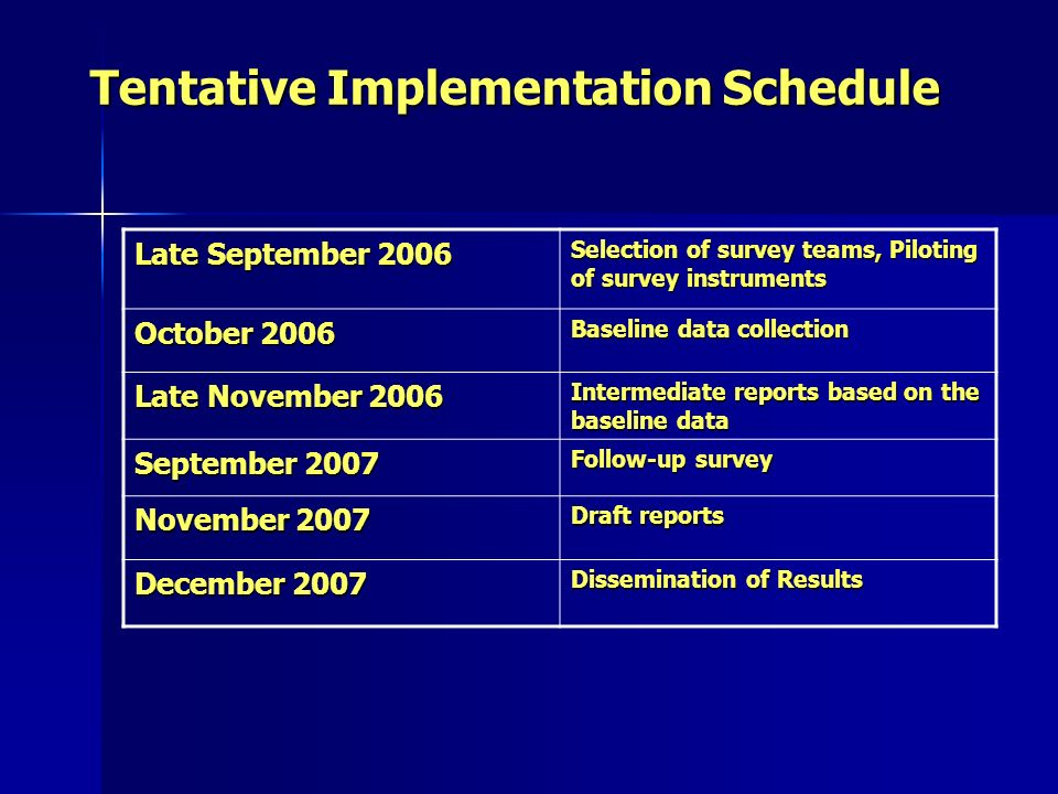 Tentative Implementation Schedule Late September 2006 Selection of survey teams, Piloting of survey instruments October 2006 Baseline data collection Late November 2006 Intermediate reports based on the baseline data September 2007 Follow-up survey November 2007 Draft reports December 2007 Dissemination of Results