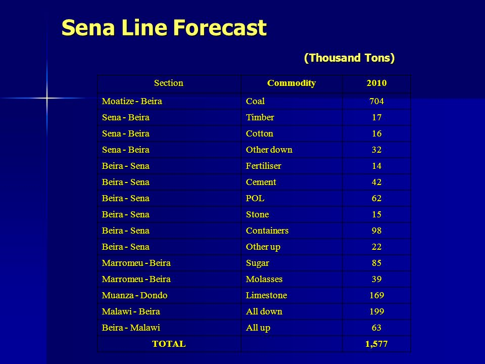 Sena Line Forecast (Thousand Tons) SectionCommodity2010 Moatize - Beira Coal704 Sena - Beira Timber17 Cotton16 Other down 32 Beira - Sena Fertiliser14 Cement42 POL62 Stone15 Containers98 Other up 22 Marromeu - Beira Sugar85 Molasses39 Muanza - Dondo Limestone169 Malawi - Beira All down 199 Beira - Malawi All up 63 TOTAL 1,577
