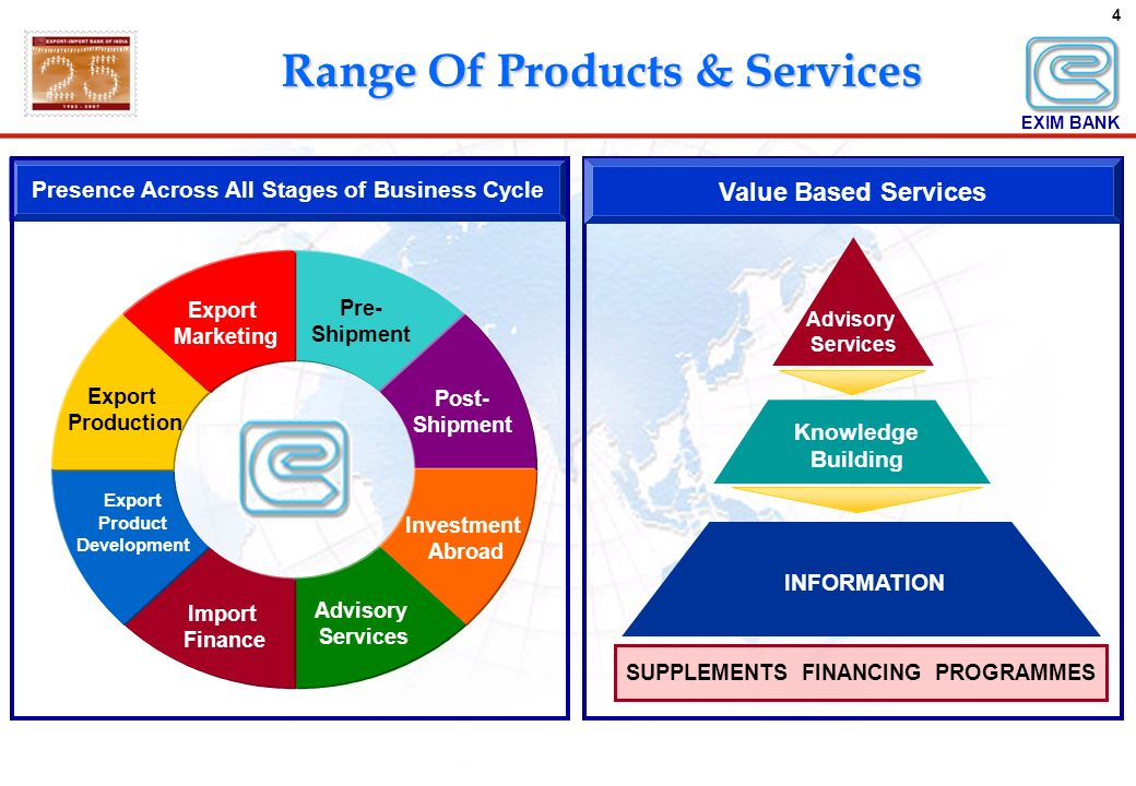 4 Range Of Products & Services Pre- Shipment Export Marketing Export Production Export Product Development Import Finance Advisory Services Investment Abroad Post- Shipment Presence Across All Stages of Business Cycle INFORMATION Advisory Services Knowledge Building SUPPLEMENTS FINANCING PROGRAMMES Value Based Services EXIM BANK