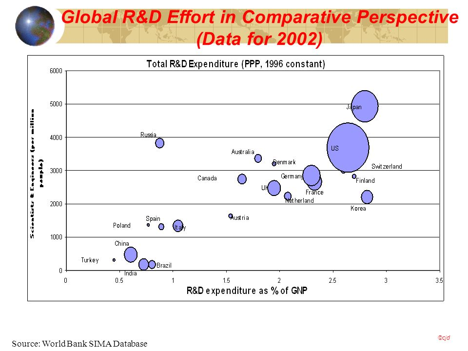 Global R&D Effort in Comparative Perspective (Data for 2002) Source: World Bank SIMA Database ©cjd