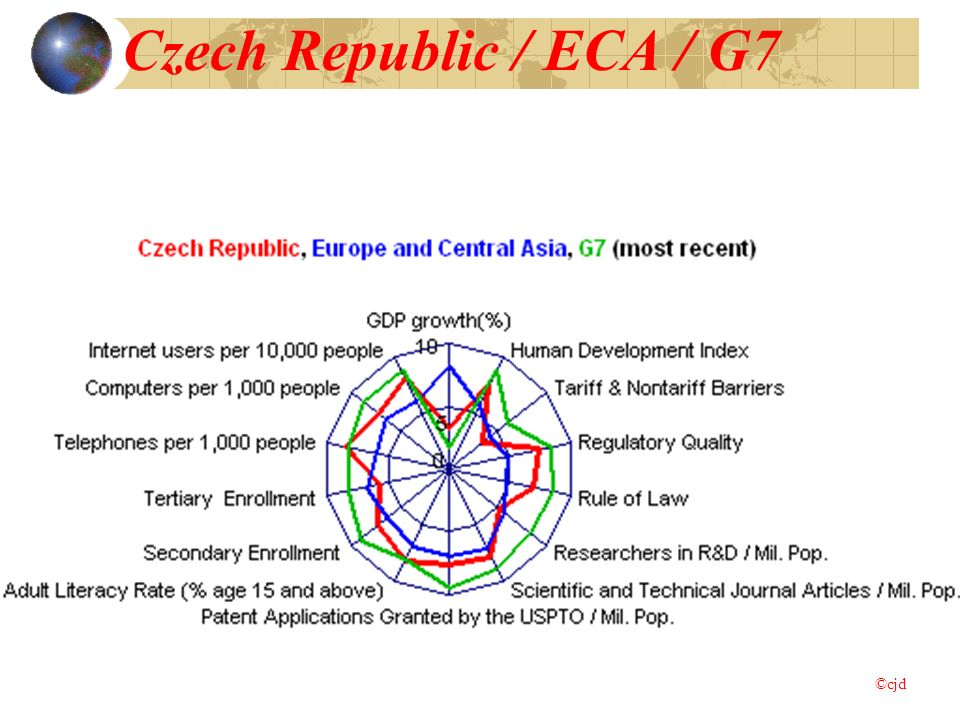 Czech Republic / ECA / G7 ©cjd