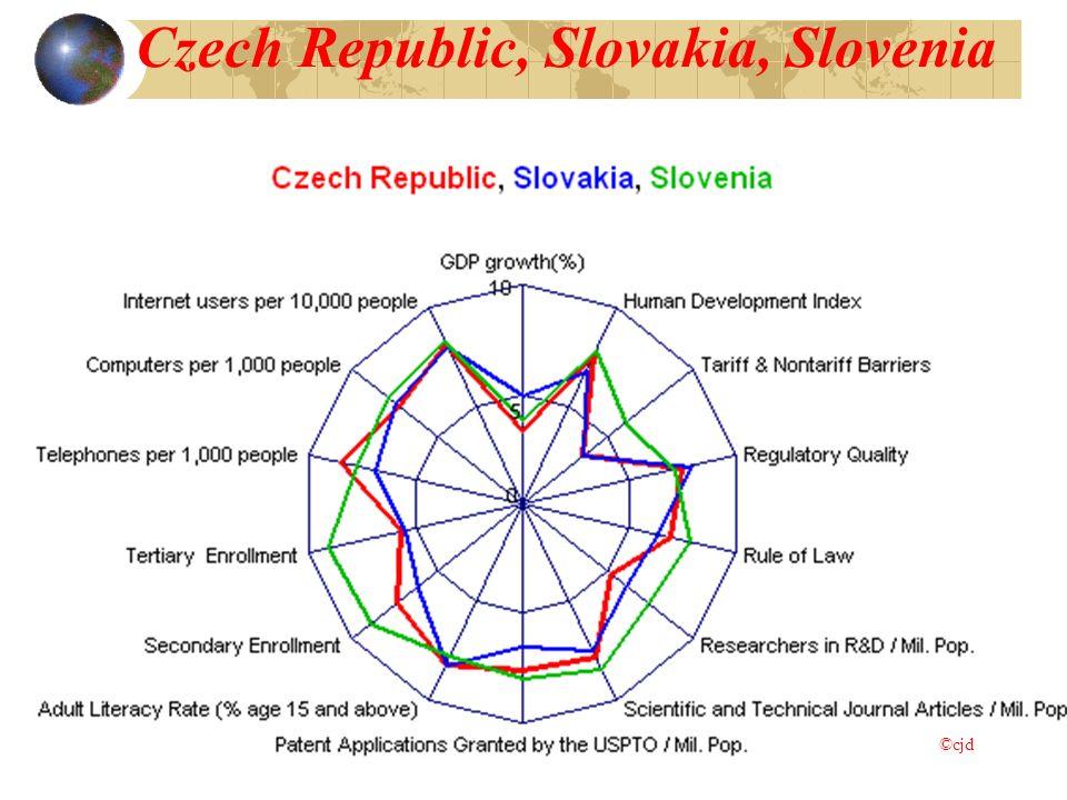 Czech Republic, Slovakia, Slovenia ©cjd