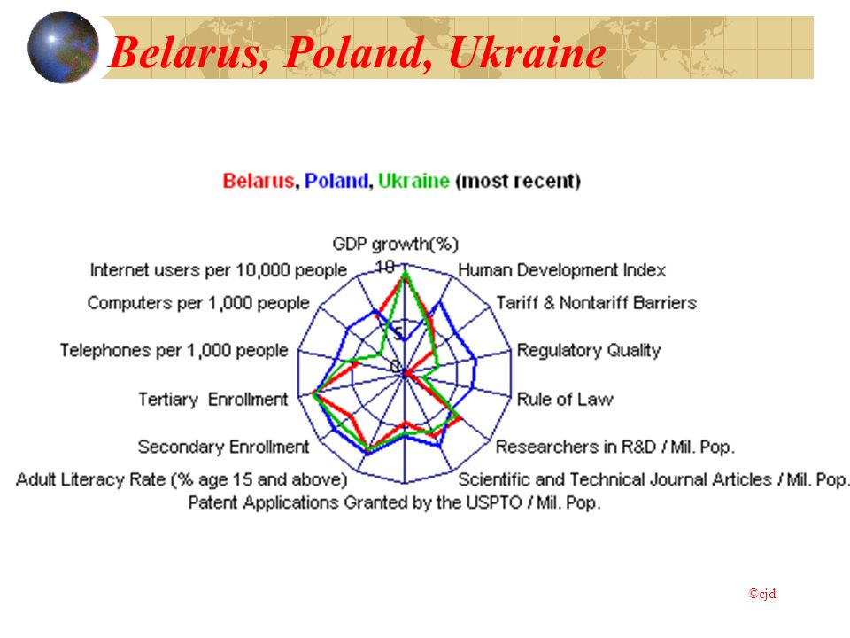 Belarus, Poland, Ukraine ©cjd