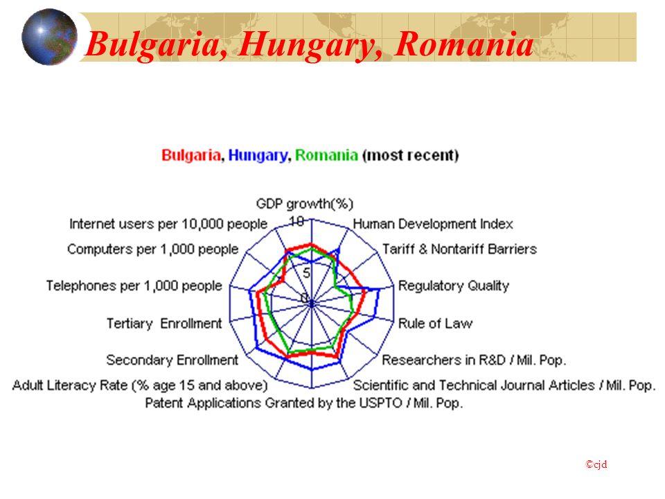 Bulgaria, Hungary, Romania ©cjd