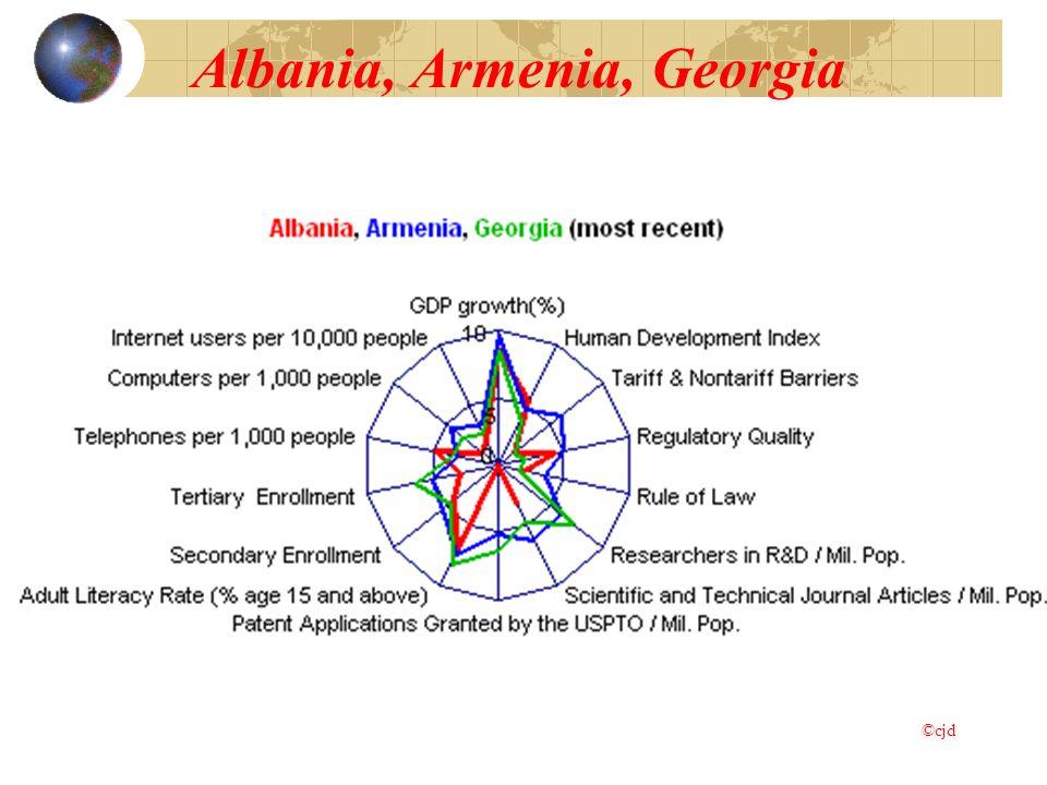 Albania, Armenia, Georgia ©cjd