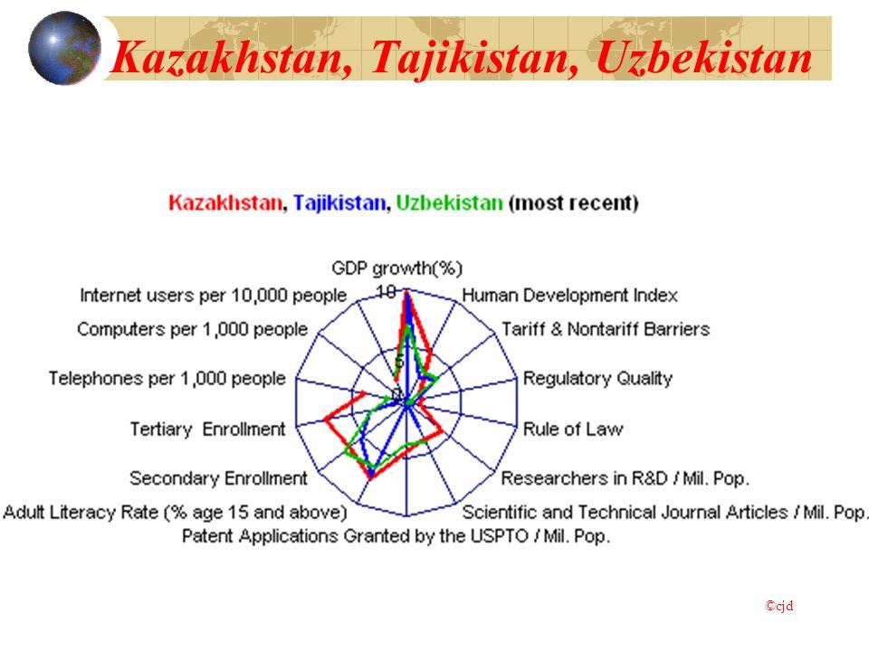 Kazakhstan, Tajikistan, Uzbekistan ©cjd