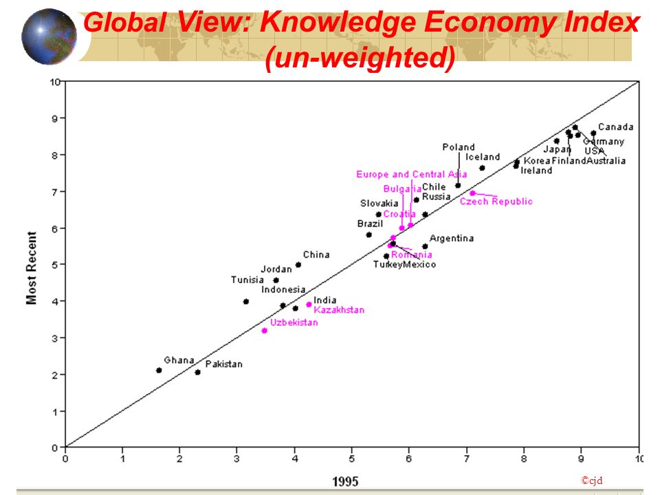 Global View: Knowledge Economy Index (un-weighted) ©Knowledge for Development, WBI ©cjd