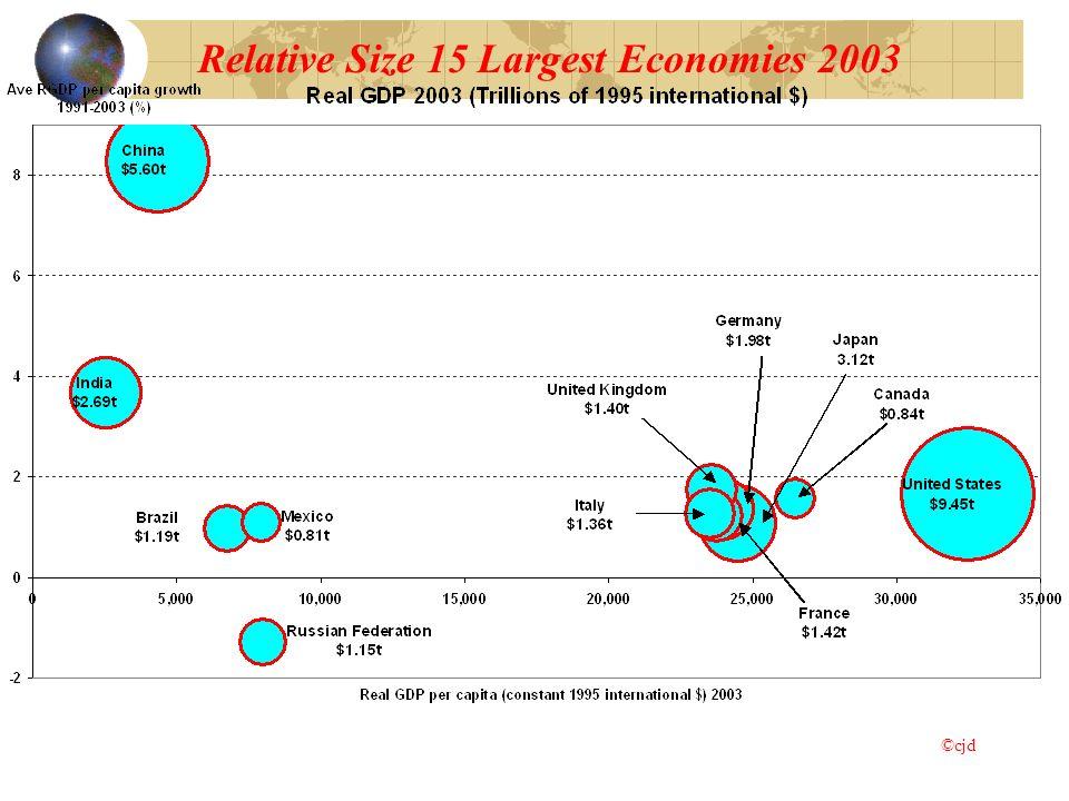 Relative Size 15 Largest Economies 2003 ©cjd