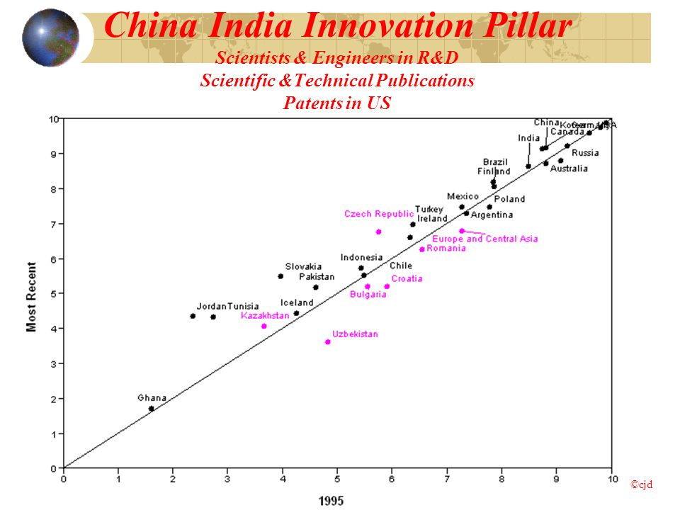 China India Innovation Pillar Scientists & Engineers in R&D Scientific &Technical Publications Patents in US ©cjd