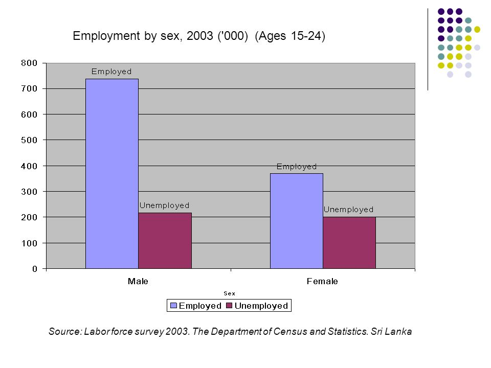 Employment by sex, 2003 ('000) (Ages 15-24) Source: Labor force survey 2003. The Department of Census and Statistics. Sri Lanka
