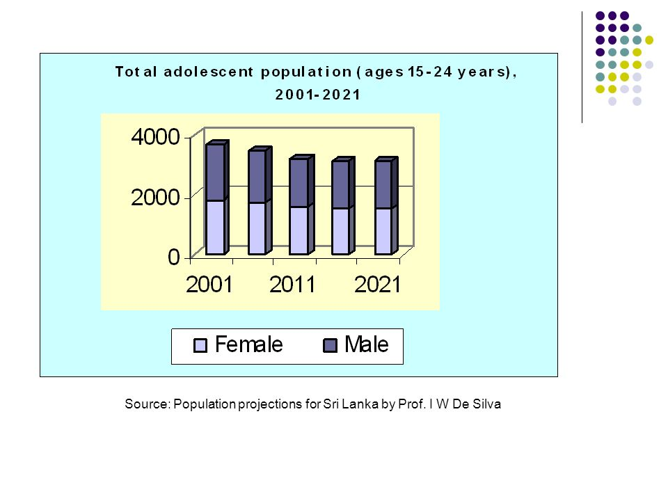 Profile of Adolescents in SL Education Employment Marriage