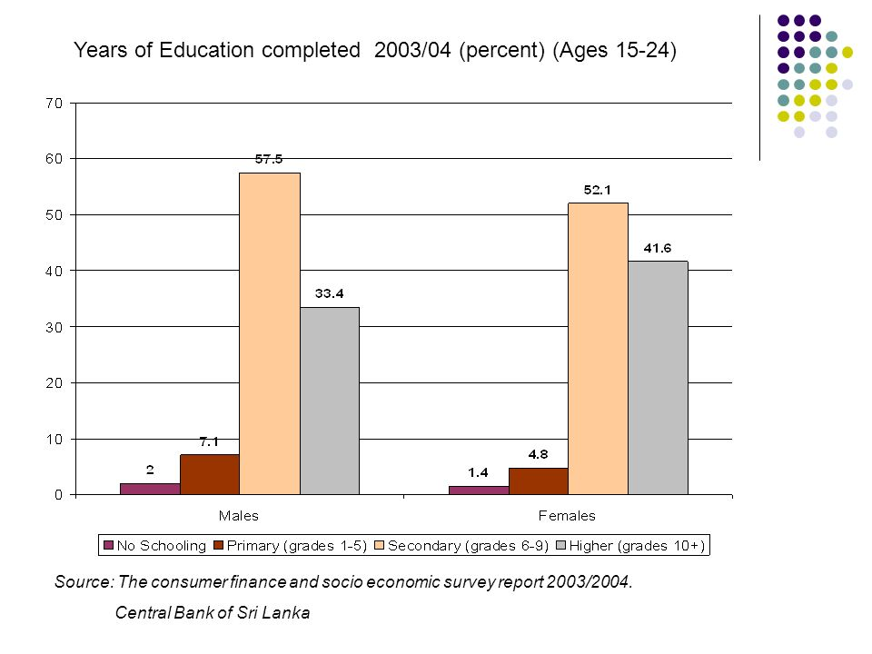 Years of Education completed 2003/04 (percent) (Ages 15-24) Source: The consumer finance and socio economic survey report 2003/2004. Central Bank of S