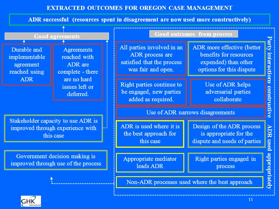 11 EXTRACTED OUTCOMES FOR OREGON CASE MANAGEMENT ADR successful (resources spent in disagreement are now used more constructively) Good agreements Good outcomes from process ADR more effective (better benefits for resources expended) than other options for this dispute All parties involved in an ADR process are satisfied that the process was fair and open.