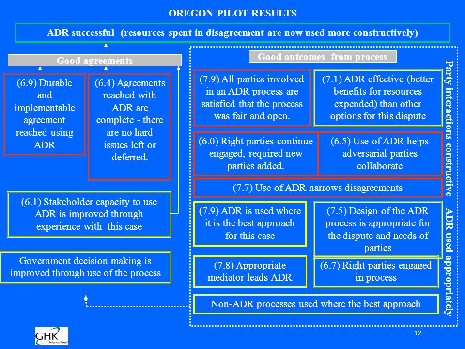 12 OREGON PILOT RESULTS ADR successful (resources spent in disagreement are now used more constructively) Good agreements Good outcomes from process (7.1) ADR effective (better benefits for resources expended) than other options for this dispute (7.9) All parties involved in an ADR process are satisfied that the process was fair and open.