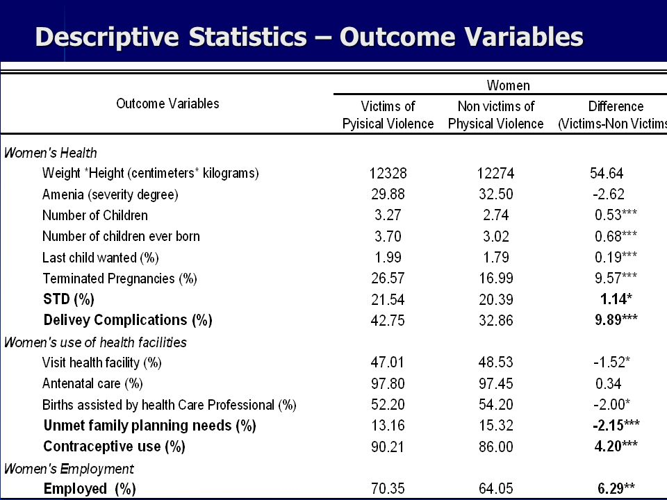 Descriptive Statistics – Outcome Variables Source: Own estimations based on DHS, Peru 2000 *** Significant at 1%, ** significant at 5%, * significant at 10%