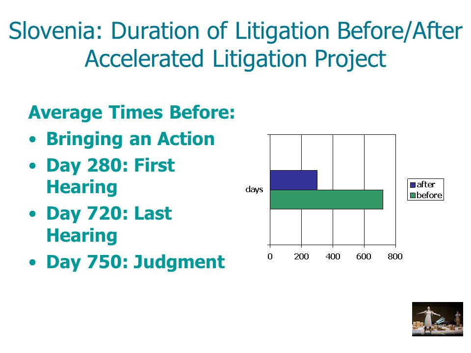 Average Times Before: Bringing an Action Day 280: First Hearing Day 720: Last Hearing Day 750: Judgment Slovenia: Duration of Litigation Before/After