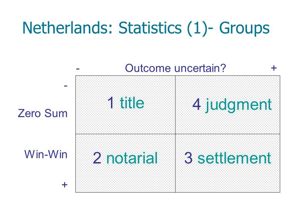 Netherlands: Statistics (1)- Groups Outcome uncertain?-+ Zero Sum Win-Win - + 4 judgment 2 notarial3 settlement 1 title