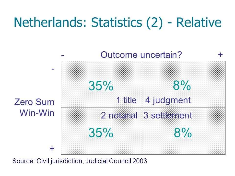 -+ - + 4 judgment1 title 2 notarial3 settlement 35% 8% Netherlands: Statistics (2) - Relative Outcome uncertain? Zero Sum Win-Win Source: Civil jurisd
