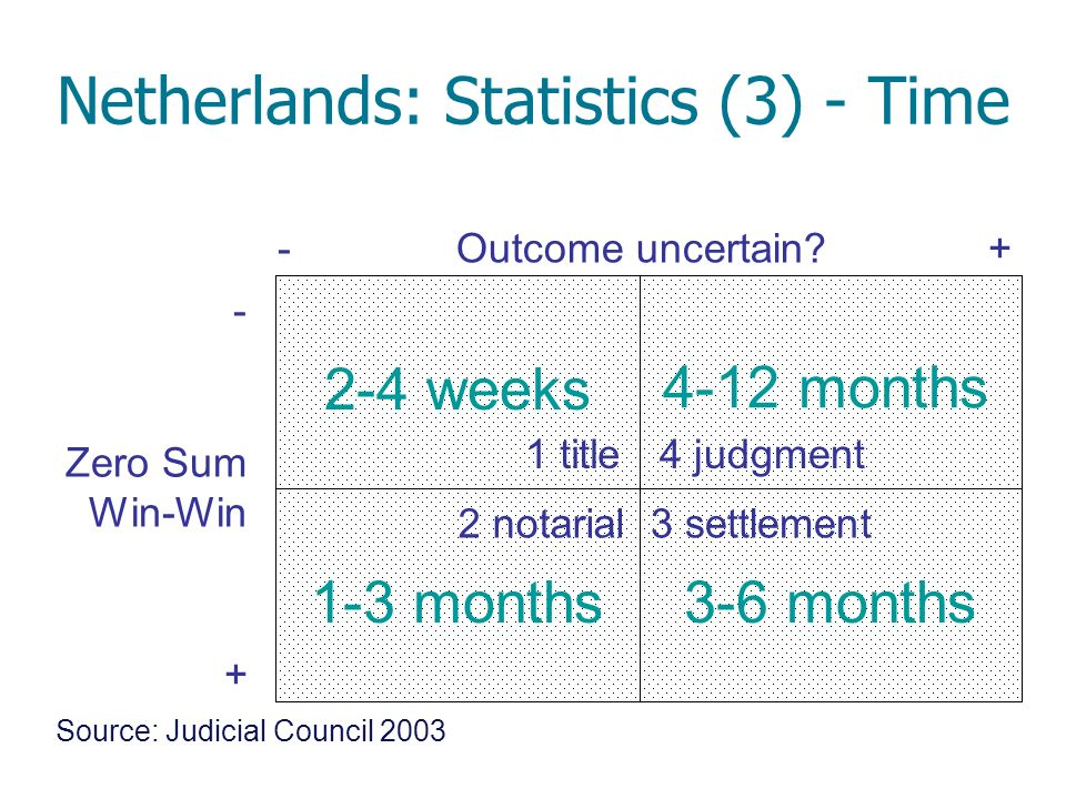 -+ - + 2-4 weeks 1-3 months3-6 months 4-12 months Source: Judicial Council 2003 Netherlands: Statistics (3) - Time Outcome uncertain? Zero Sum Win-Win