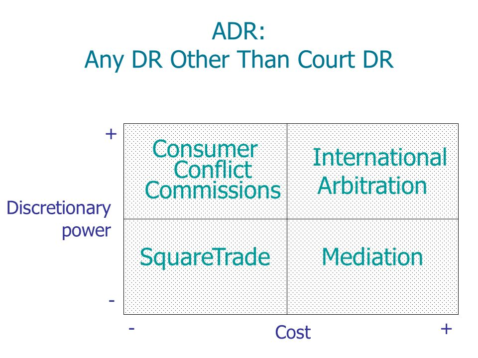 ADR: Any DR Other Than Court DR Cost - Discretionary power - + International Arbitration SquareTradeMediation Consumer Conflict Commissions +