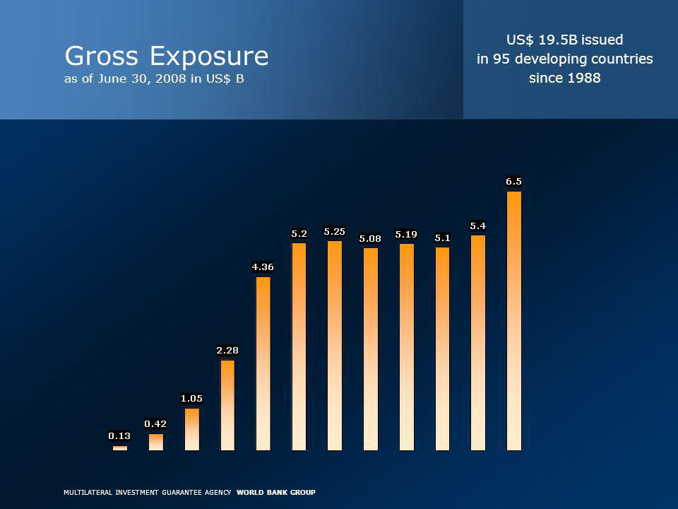 MULTILATERAL INVESTMENT GUARANTEE AGENCY WORLD BANK GROUP Gross Exposure as of June 30, 2008 in US$ B US$ 19.5B issued in 95 developing countries since 1988