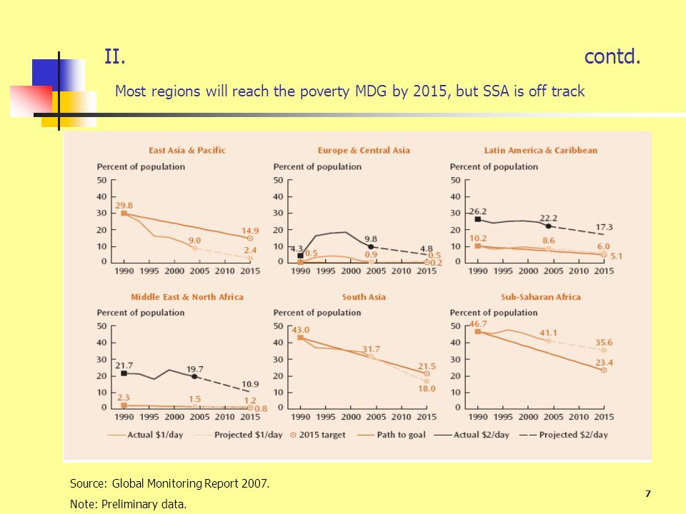 7 II. contd. Most regions will reach the poverty MDG by 2015, but SSA is off track Source: Global Monitoring Report 2007. Note: Preliminary data.