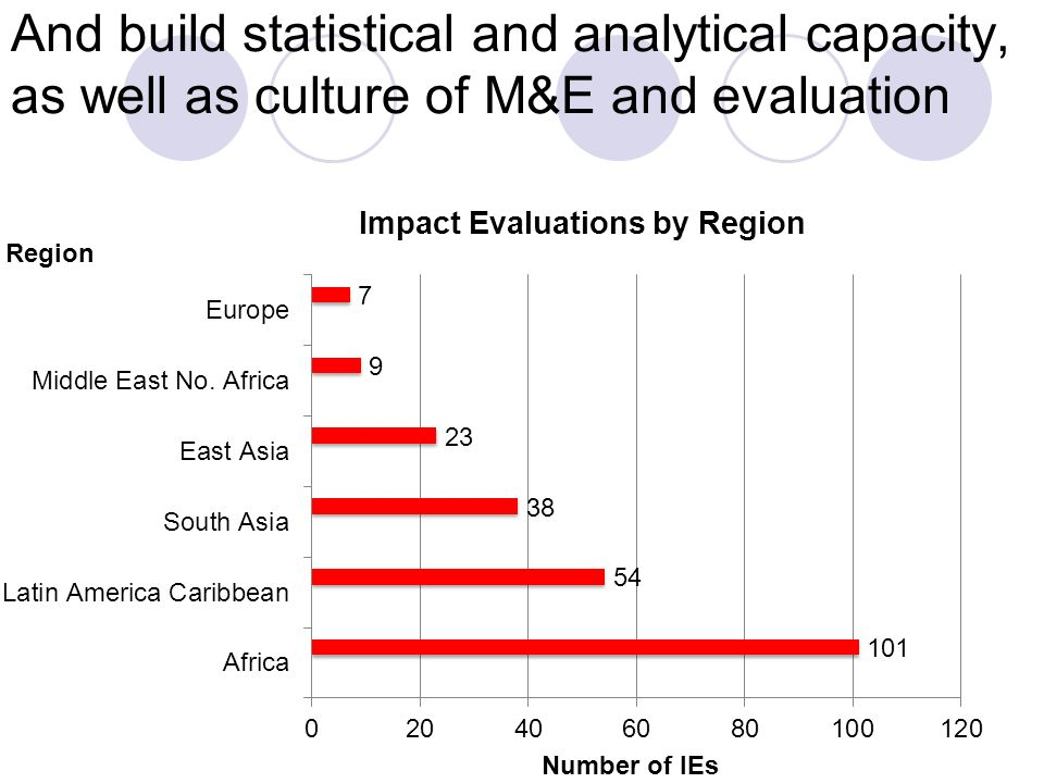And build statistical and analytical capacity, as well as culture of M&E and evaluation