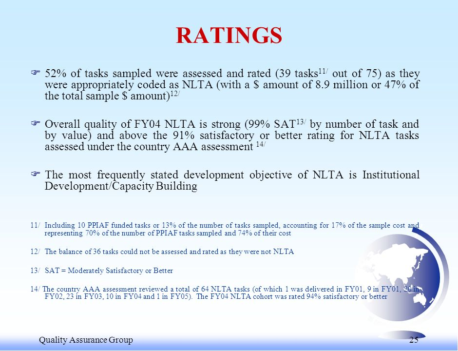 Quality Assurance Group 25 F52% of tasks sampled were assessed and rated (39 tasks 11/ out of 75) as they were appropriately coded as NLTA (with a $ amount of 8.9 million or 47% of the total sample $ amount) 12/ FOverall quality of FY04 NLTA is strong (99% SAT 13/ by number of task and by value) and above the 91% satisfactory or better rating for NLTA tasks assessed under the country AAA assessment 14/ FThe most frequently stated development objective of NLTA is Institutional Development/Capacity Building 11/Including 10 PPIAF funded tasks or 13% of the number of tasks sampled, accounting for 17% of the sample cost and representing 70% of the number of PPIAF tasks sampled and 74% of their cost 12/ The balance of 36 tasks could not be assessed and rated as they were not NLTA 13/ SAT = Moderately Satisfactory or Better 14/ The country AAA assessment reviewed a total of 64 NLTA tasks (of which 1 was delivered in FY01, 9 in FY01, 20 in FY02, 23 in FY03, 10 in FY04 and 1 in FY05).