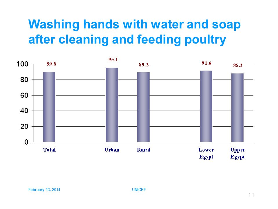 February 13, 2014UNICEF 11 Washing hands with water and soap after cleaning and feeding poultry