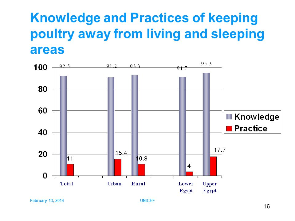 February 13, 2014UNICEF 16 Knowledge and Practices of keeping poultry away from living and sleeping areas