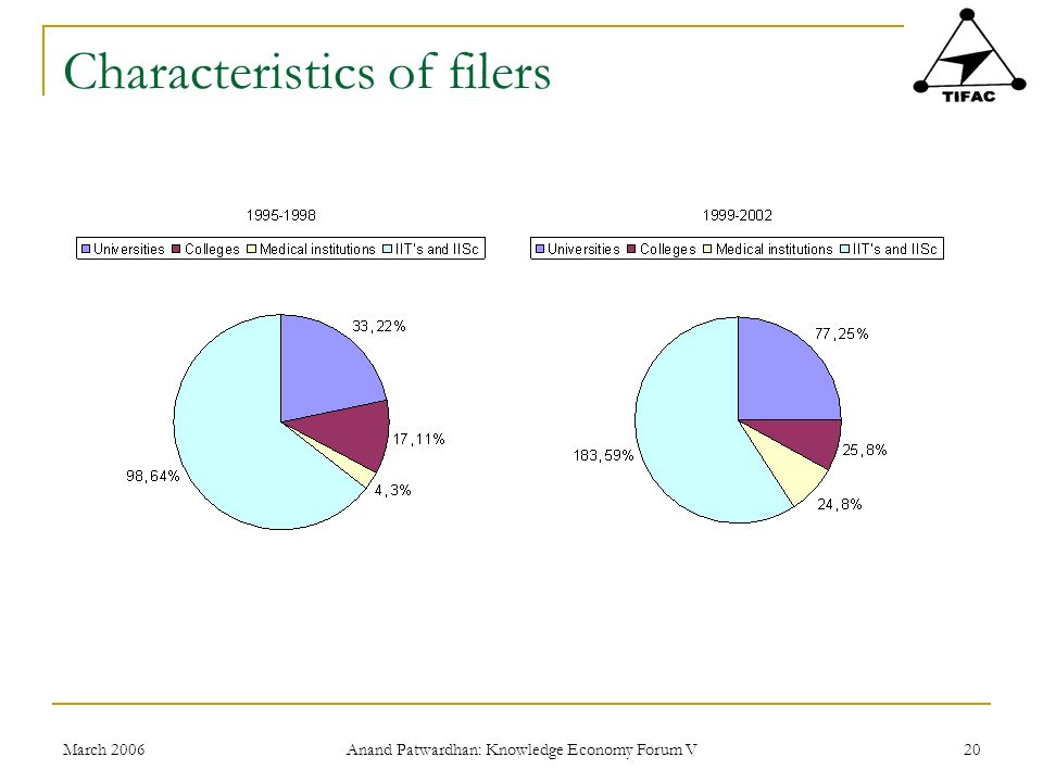 March 2006 Anand Patwardhan: Knowledge Economy Forum V 20 Characteristics of filers