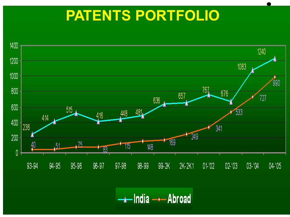 March 2006 Anand Patwardhan: Knowledge Economy Forum V 26 PATENTS PORTFOLIO
