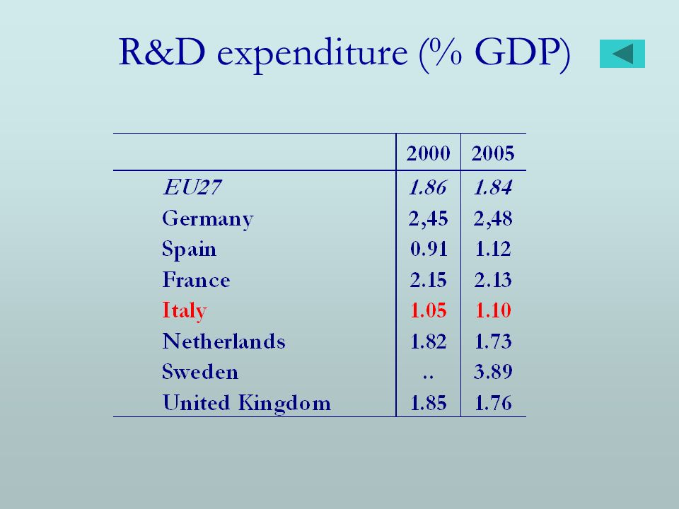 R&D expenditure (% GDP)