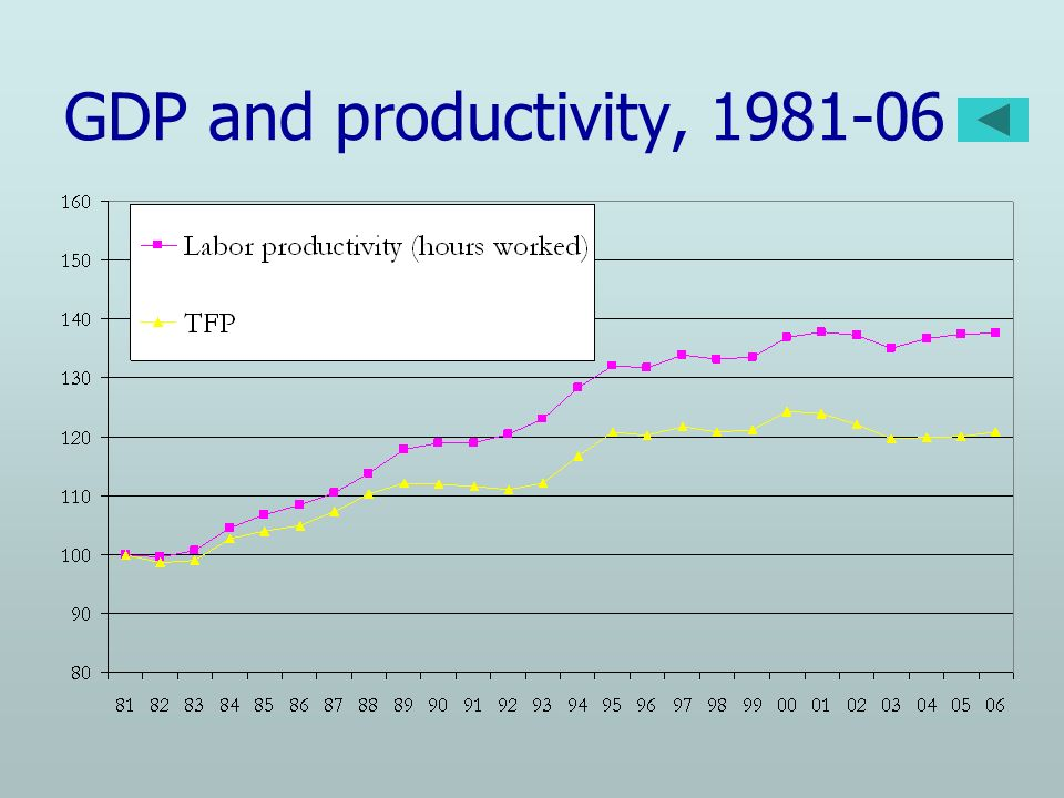 GDP and productivity, 1981-06