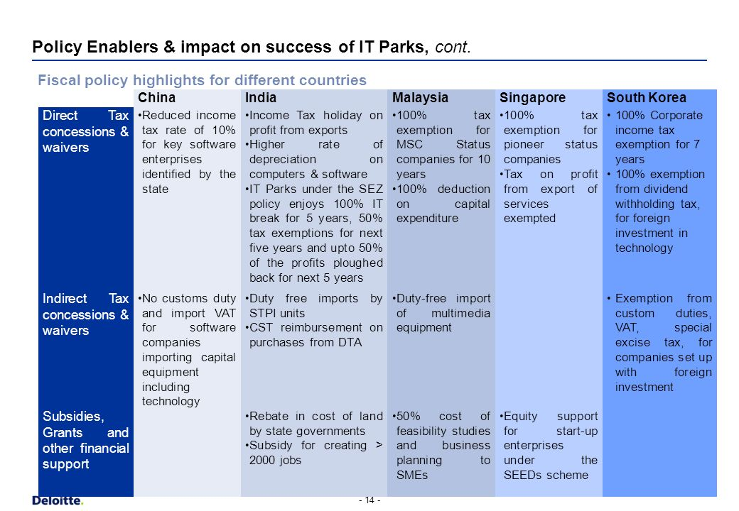 Policy Enablers & impact on success of IT Parks - 13 - Adopting a holistic approach to policy development is key Efficient institutional and implement
