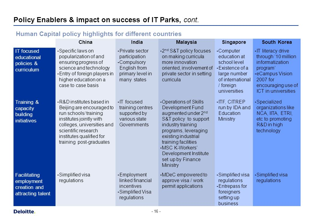 Policy Enablers & impact on success of IT Parks, cont. - 15 - Innovation policy highlights for different countries ChinaIndiaMalaysiaSingaporeSouth Ko