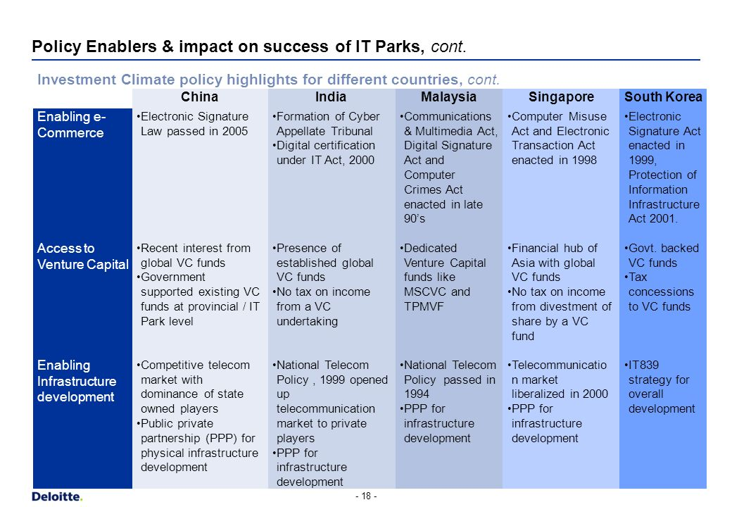 Policy Enablers & impact on success of IT Parks, cont. - 17 - Investment Climate policy highlights for different countries ChinaIndiaMalaysiaSingapore