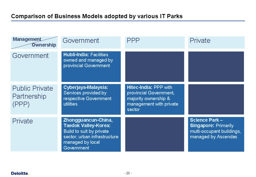Contents - 19 - Evolution of IT Parks Critical Success Factors Policy Enablers Business Models