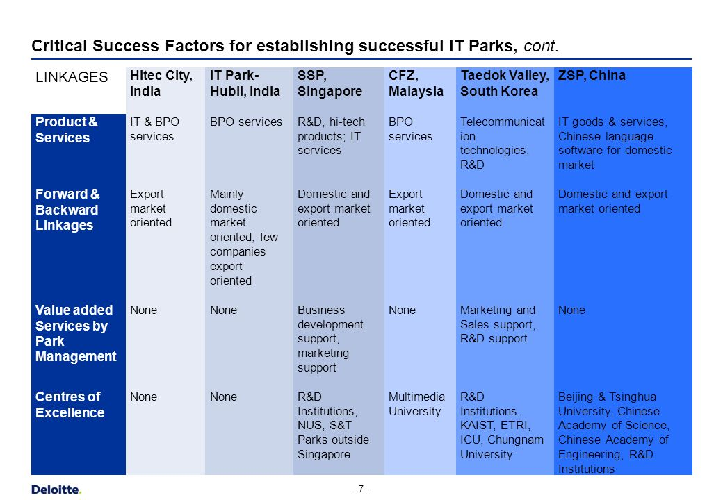 Critical Success Factors for establishing successful IT Parks, cont. - 6 - LINKAGES Market Value Chain Centers of Excellence Internal Services Working
